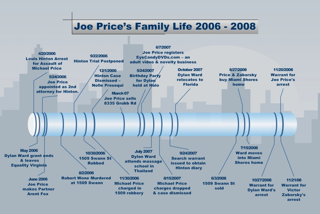 Joe Price Family Life 2006-2008