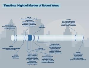 Night of Robert Wone's Murder